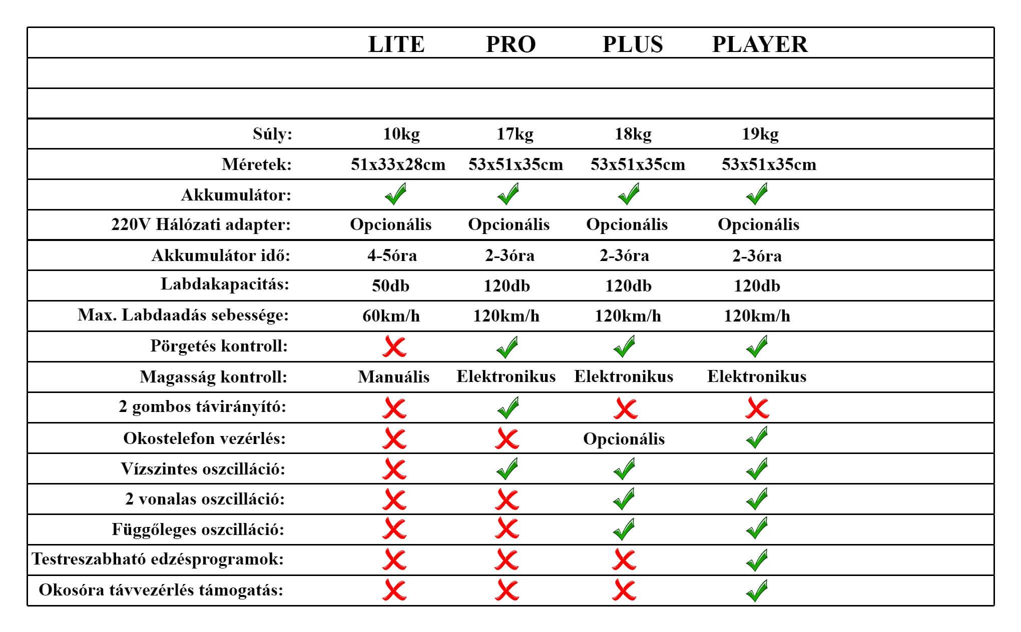 Adogatógép Összehasonlító Táblázat Árak